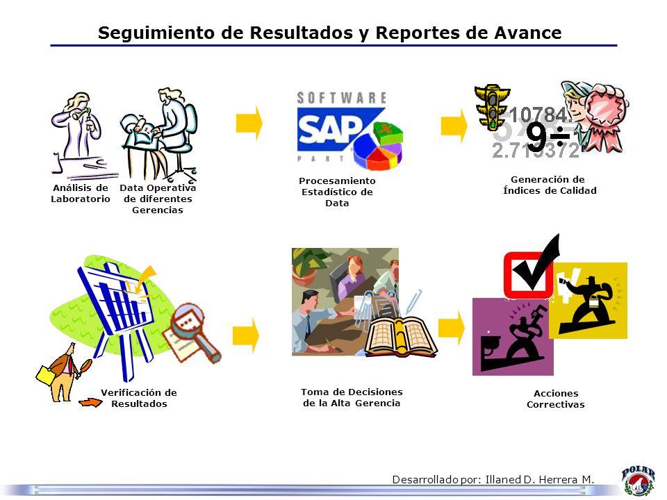 Desarrollado por: Illaned D. Herrera M. Seguimiento de Resultados y Reportes de Avance Análisis de Laboratorio Data Operativa de diferentes Gerencias