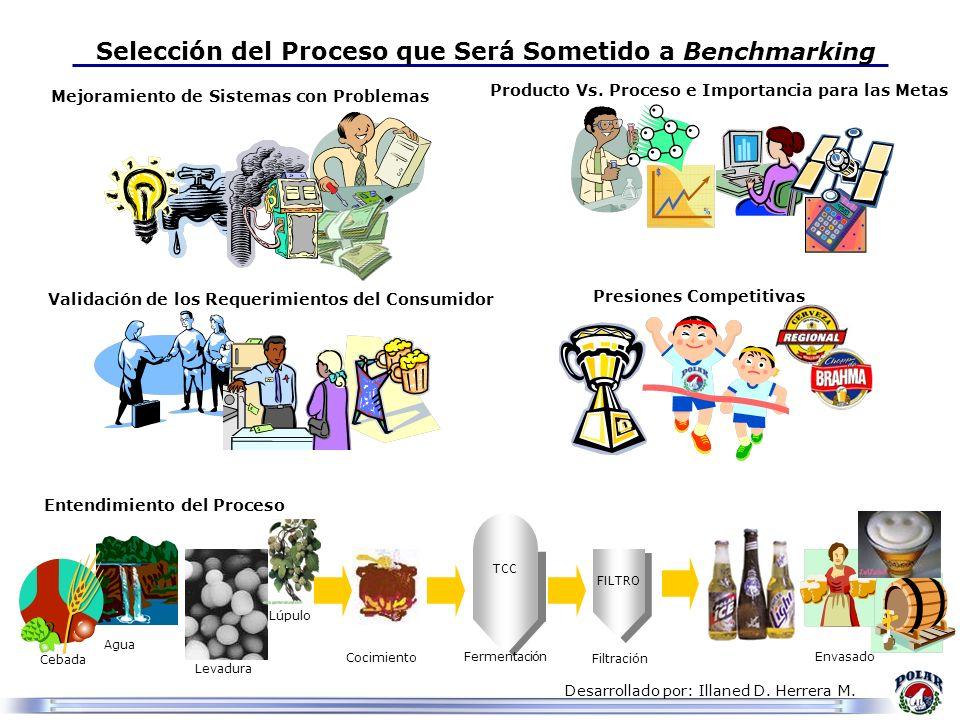 Desarrollado por: Illaned D. Herrera M. Entendimiento del Proceso Selección del Proceso que Será Sometido a Benchmarking Mejoramiento de Sistemas con