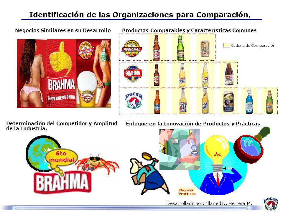 Desarrollado por: Illaned D. Herrera M. Mejores Prácticas Identificación de las Organizaciones para Comparación. Enfoque en la Innovación de Productos