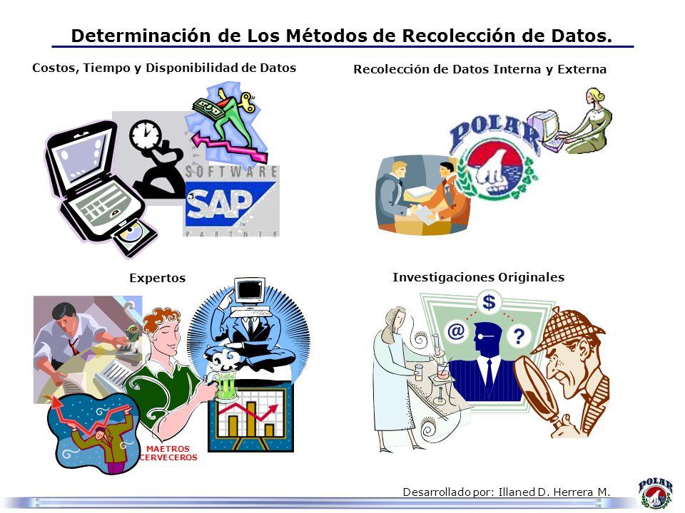 Desarrollado por: Illaned D. Herrera M. Determinación de Los Métodos de Recolección de Datos. Costos, Tiempo y Disponibilidad de Datos Recolección de