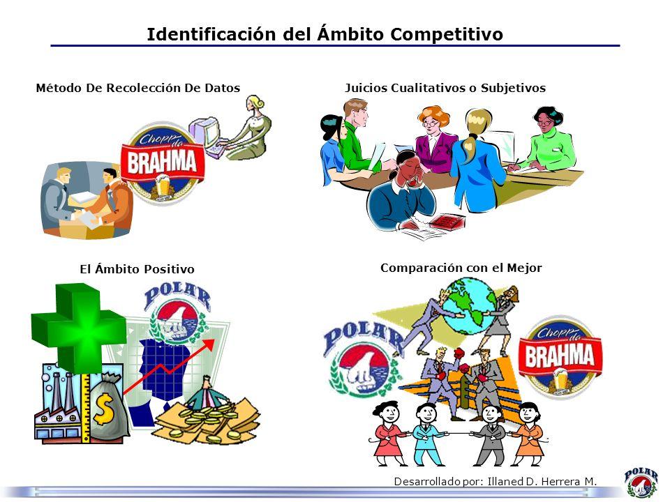 Desarrollado por: Illaned D. Herrera M. Identificación del Ámbito Competitivo Método De Recolección De Datos Juicios Cualitativos o Subjetivos El Ámbi