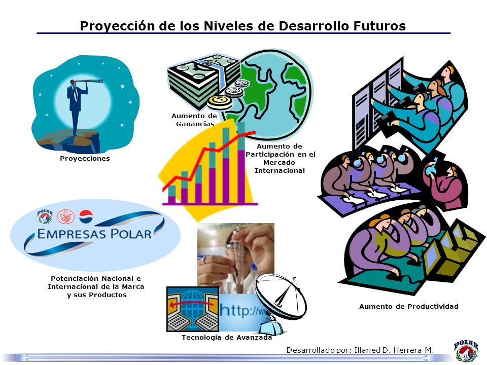 Desarrollado por: Illaned D. Herrera M. Proyección de los Niveles de Desarrollo Futuros Aumento de Ganancias Aumento de Productividad Aumento de Parti