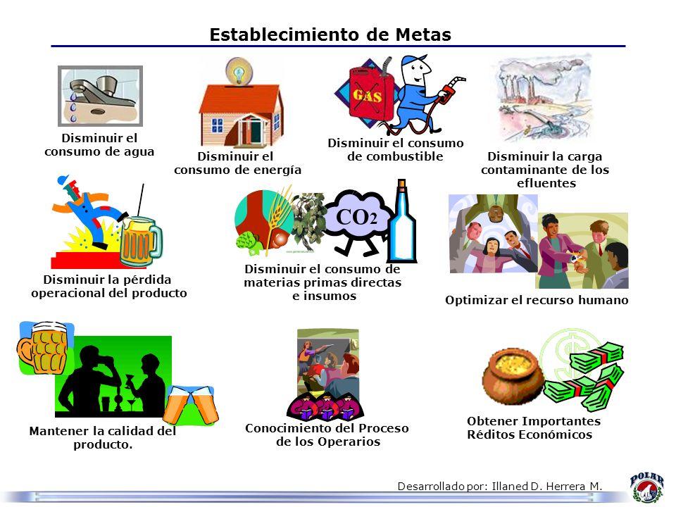 Desarrollado por: Illaned D. Herrera M. CO 2 Establecimiento de Metas Disminuir el consumo de agua Disminuir el consumo de energía Disminuir el consum