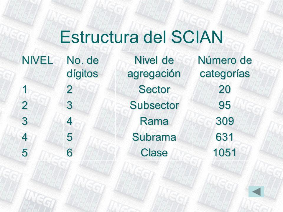 Estructura del SCIAN Nivel de agregación Número de categorías SectorSubsectorRamaSubramaClase20953096311051 NIVEL No. de dígitos 1234523456