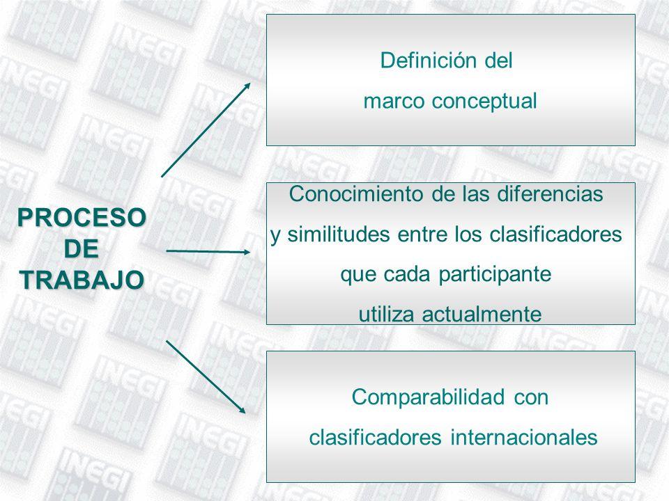 PROCESO DE TRABAJO Definición del marco conceptual Conocimiento de las diferencias y similitudes entre los clasificadores que cada participante utiliz