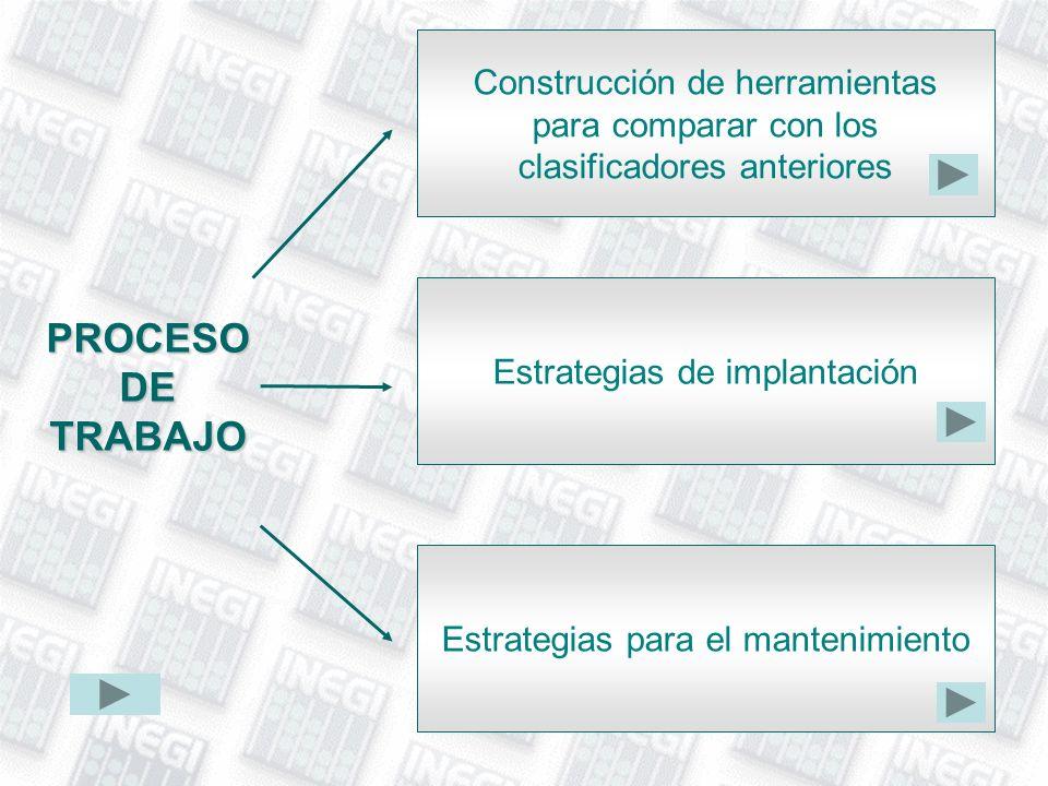 PROCESO DE TRABAJO Construcción de herramientas para comparar con los clasificadores anteriores Estrategias de implantación Estrategias para el manten
