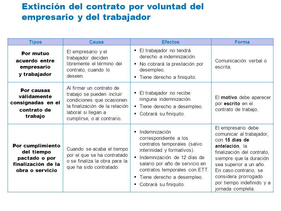 Extinción del contrato por voluntad del empresario y del trabajador TiposCausaEfectosForma Por mutuo acuerdo entre empresario y trabajador El empresar