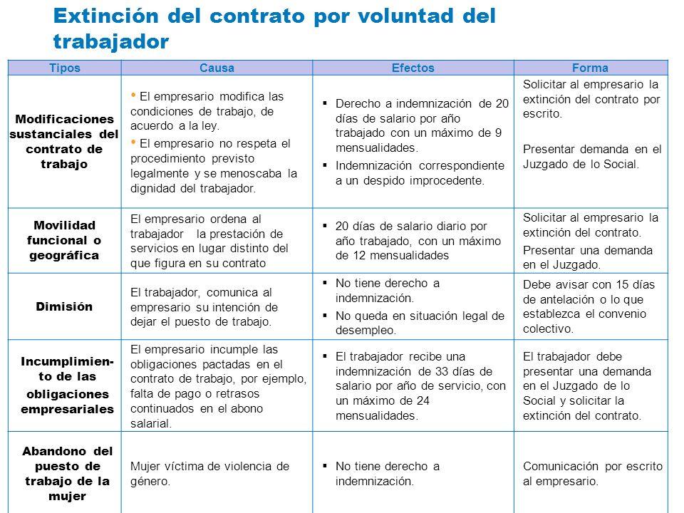 Extinción del contrato por voluntad del trabajador TiposCausaEfectosForma Modificaciones sustanciales del contrato de trabajo El empresario modifica l