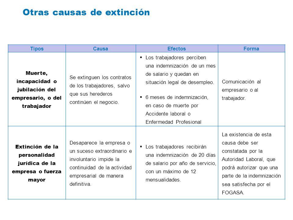 Otras causas de extinción TiposCausaEfectosForma Muerte, incapacidad o jubilación del empresario, o del trabajador Se extinguen los contratos de los t