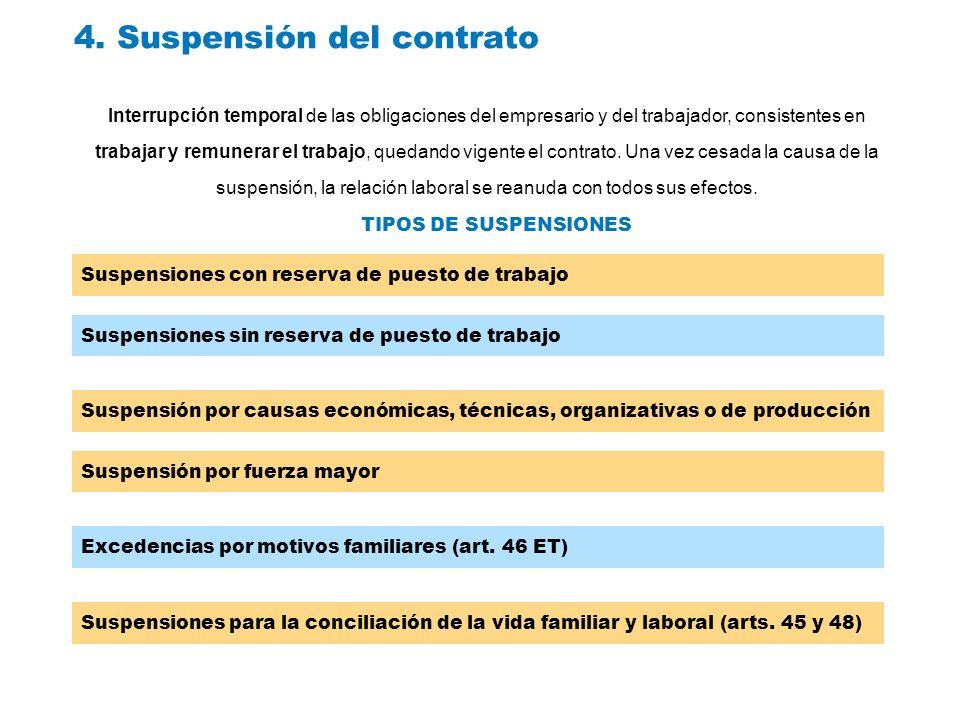 4. Suspensión del contrato Suspensiones con reserva de puesto de trabajo Suspensiones sin reserva de puesto de trabajo Suspensión por causas económica