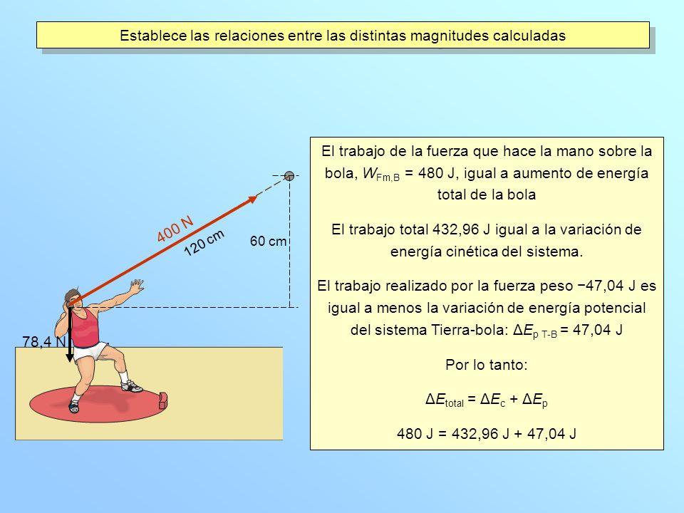 Establece las relaciones entre las distintas magnitudes calculadas El trabajo de la fuerza que hace la mano sobre la bola, W Fm,B = 480 J, igual a aumento de energía total de la bola El trabajo total 432,96 J igual a la variación de energía cinética del sistema.