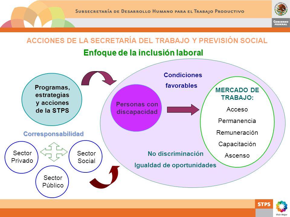 ACCIONES DE LA SECRETARÍA DEL TRABAJO Y PREVISIÓN SOCIAL Enfoque de la inclusión laboral Programas, estrategias y acciones de la STPS Corresponsabilid