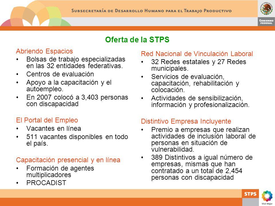 Oferta de la STPS Abriendo Espacios Bolsas de trabajo especializadas en las 32 entidades federativas. Centros de evaluación Apoyo a la capacitación y