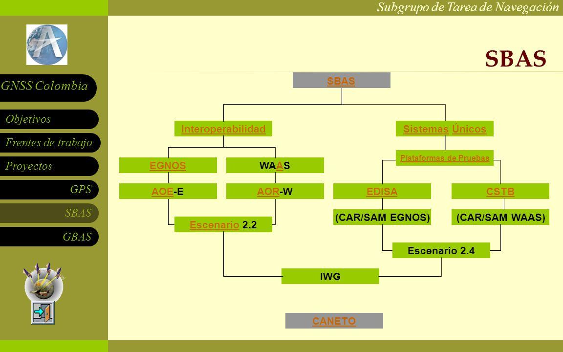 Subgrupo de Tarea de Navegación Frentes de trabajo Proyectos GPS SBAS Objetivos GNSS Colombia GBAS SBAS Interoperabilidad Sistemas Únicos CSTBEDISA WAASEGNOS (CAR/SAM EGNOS)(CAR/SAM WAAS) IWG Escenario 2.2 AOR-WAOE-E Escenario 2.4 CANETO Plataformas de Pruebas