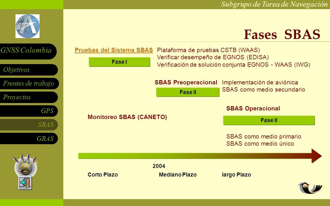Subgrupo de Tarea de Navegación Frentes de trabajo Proyectos GPS SBAS Objetivos GNSS Colombia GBAS Fases SBAS Pruebas del Sistema SBAS Corto PlazoMediano Plazo Fase I Fase II Plataforma de pruebas CSTB (WAAS) Verificar desempeño de EGNOS (EDISA) Verificación de solución conjunta EGNOS - WAAS (IWG) SBAS PreoperacionalImplementación de aviónica SBAS como medio secundario SBAS Operacional SBAS como medio primario SBAS como medio único Monitoreo SBAS (CANETO) largo Plazo 2004
