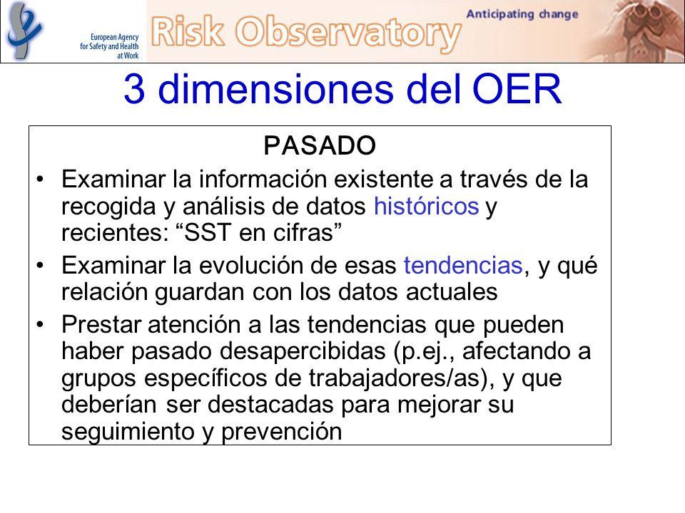 PASADO Examinar la información existente a través de la recogida y análisis de datos históricos y recientes: SST en cifras Examinar la evolución de es