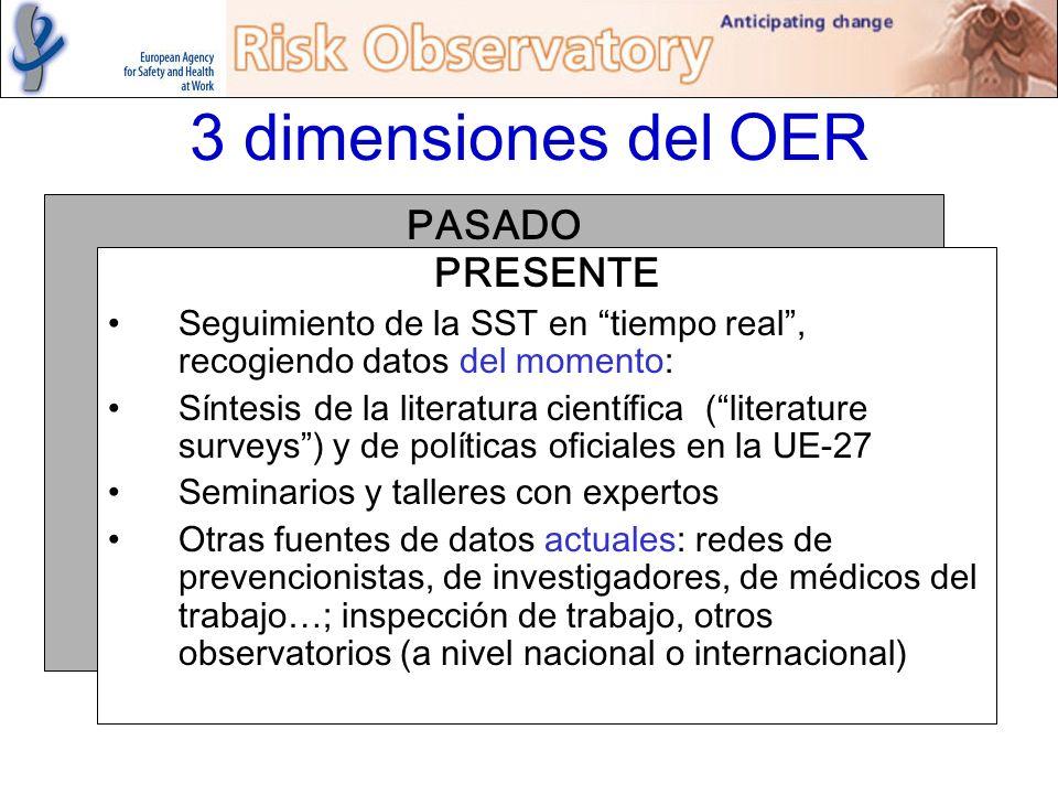 PASADO 3 dimensiones del OER PRESENTE Seguimiento de la SST en tiempo real, recogiendo datos del momento: Síntesis de la literatura científica (litera