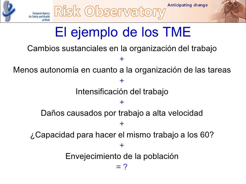 El ejemplo de los TME Cambios sustanciales en la organización del trabajo + Menos autonomía en cuanto a la organización de las tareas + Intensificació