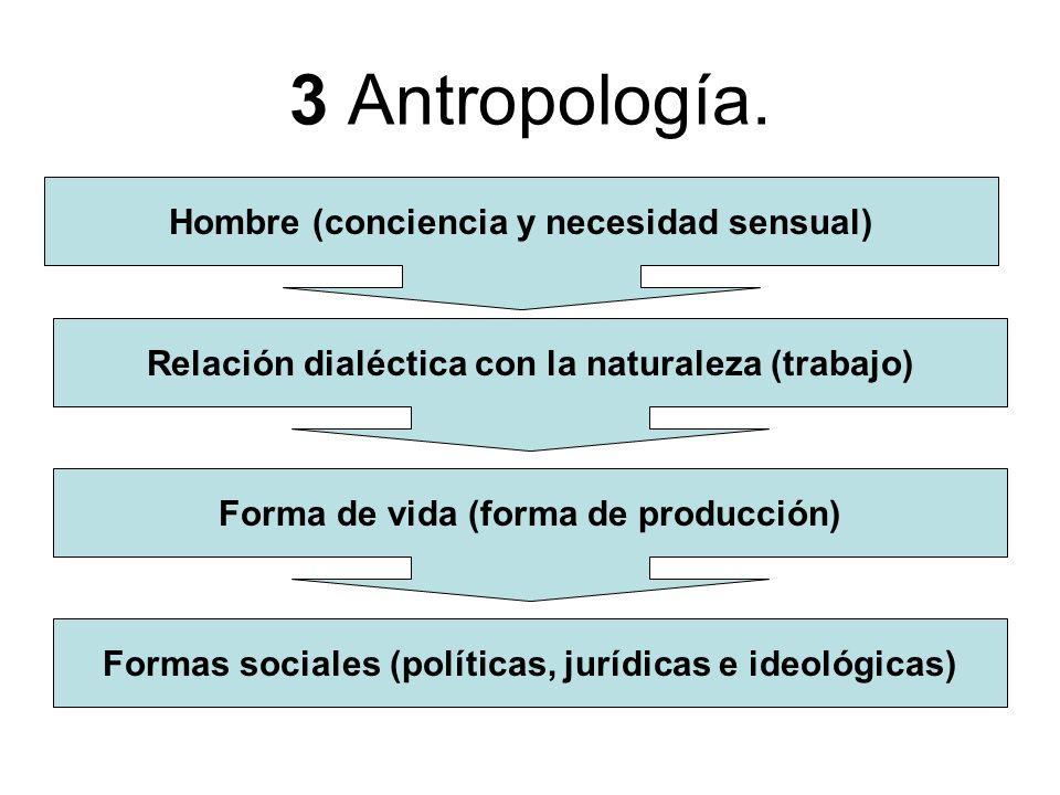 3 Antropología. Hombre (conciencia y necesidad sensual) Formas sociales (políticas, jurídicas e ideológicas) Relación dialéctica con la naturaleza (tr