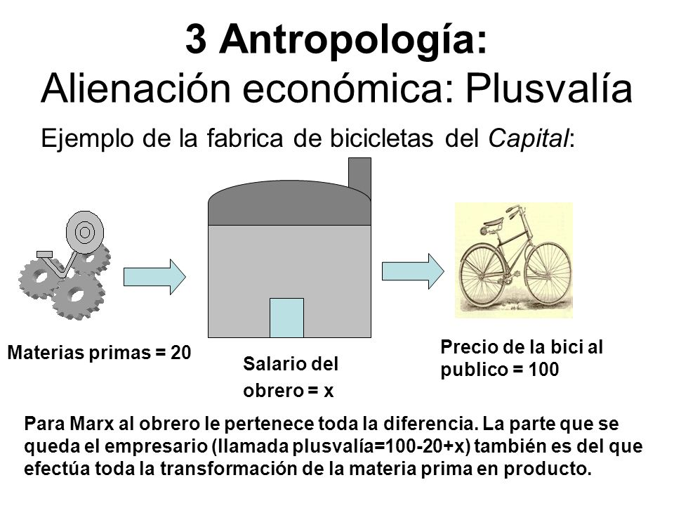 3 Antropología: Alienación económica: Plusvalía Ejemplo de la fabrica de bicicletas del Capital: Materias primas = 20 Precio de la bici al publico = 1