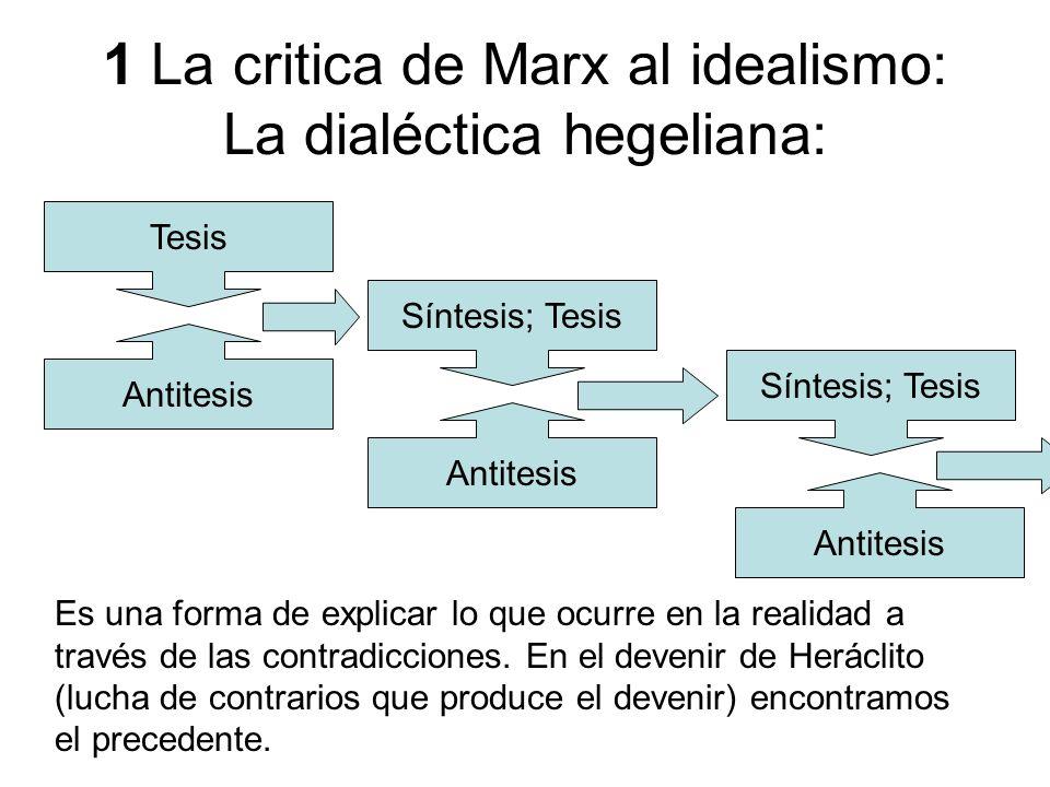 1 La critica de Marx al idealismo: La dialéctica hegeliana: Tesis Antitesis Síntesis; Tesis Antitesis Síntesis; Tesis Antitesis Es una forma de explic