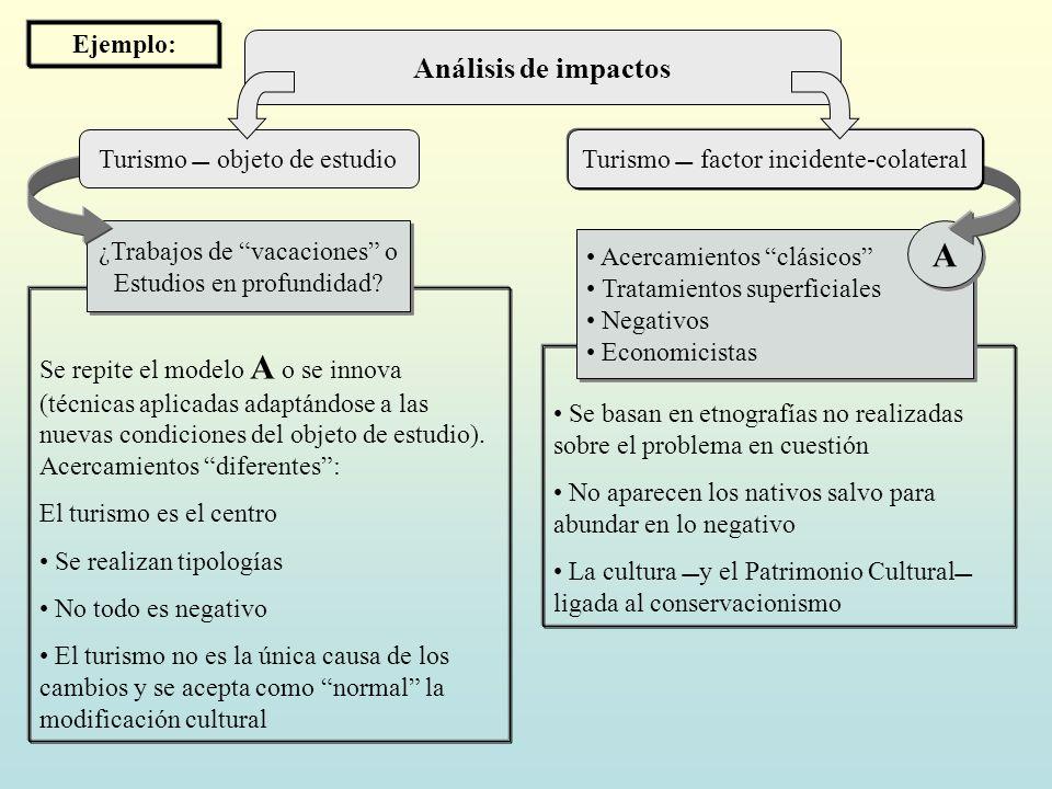 Análisis de impactos Se repite el modelo A o se innova (técnicas aplicadas adaptándose a las nuevas condiciones del objeto de estudio). Acercamientos