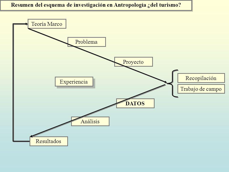 Resumen del esquema de investigación en Antropología ¿del turismo? Teoría Marco Problema Proyecto DATOS Análisis Resultados Experiencia Experiencia Re