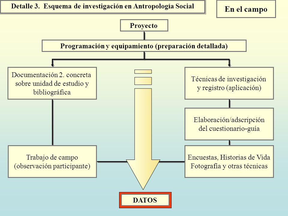 Detalle 3. Esquema de investigación en Antropología Social Proyecto DATOS En el campo Programación y equipamiento (preparación detallada) Documentació