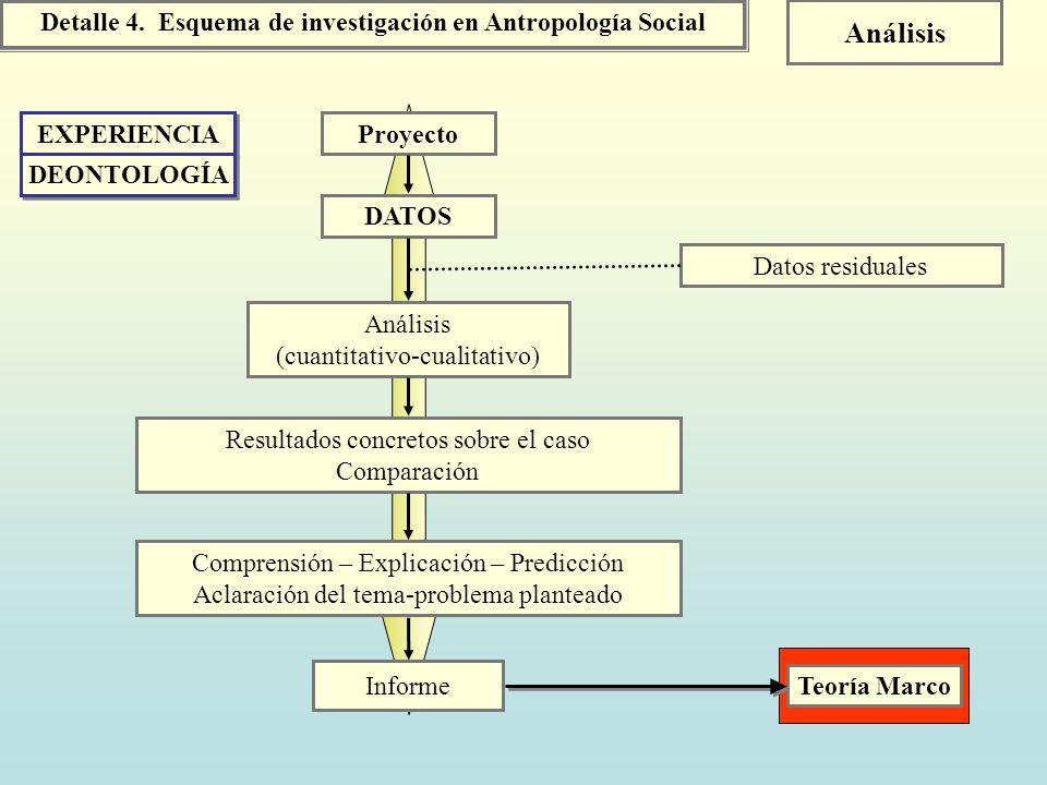 Detalle 4. Esquema de investigación en Antropología Social Análisis Proyecto DATOS Análisis (cuantitativo-cualitativo) Datos residuales Resultados con