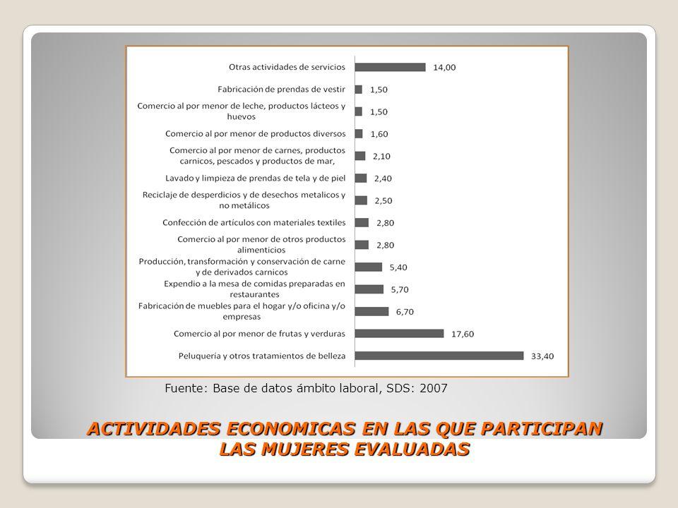 ACTIVIDADES ECONOMICAS EN LAS QUE PARTICIPAN LAS MUJERES EVALUADAS Fuente: Base de datos ámbito laboral, SDS: 2007