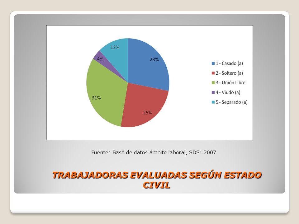 TRABAJADORAS EVALUADAS SEGÚN ESTADO CIVIL Fuente: Base de datos ámbito laboral, SDS: 2007
