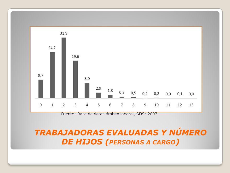 TRABAJADORAS EVALUADAS Y NÚMERO DE HIJOS ( PERSONAS A CARGO ) Fuente: Base de datos ámbito laboral, SDS: 2007