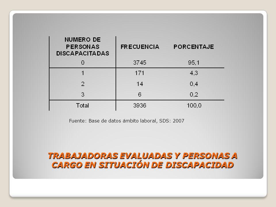 TRABAJADORAS EVALUADAS Y PERSONAS A CARGO EN SITUACIÓN DE DISCAPACIDAD Fuente: Base de datos ámbito laboral, SDS: 2007