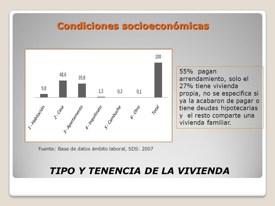Condiciones socioeconómicas TIPO Y TENENCIA DE LA VIVIENDA 55% pagan arrendamiento, solo el 27% tiene vivienda propia, no se especifica si ya la acaba