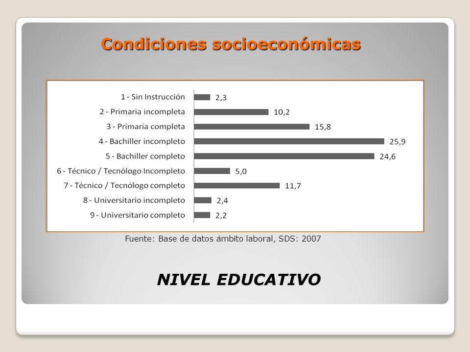 Condiciones socioeconómicas NIVEL EDUCATIVO Fuente: Base de datos ámbito laboral, SDS: 2007