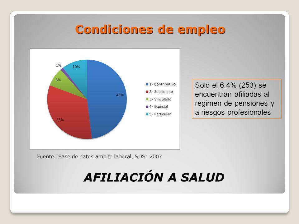 Condiciones de empleo AFILIACIÓN A SALUD Solo el 6.4% (253) se encuentran afiliadas al régimen de pensiones y a riesgos profesionales Fuente: Base de