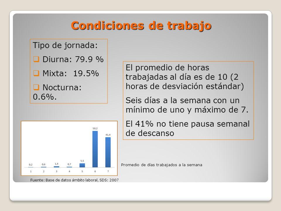 Condiciones de trabajo Tipo de jornada: Diurna: 79.9 % Mixta: 19.5% Nocturna: 0.6%. El promedio de horas trabajadas al día es de 10 (2 horas de desvia