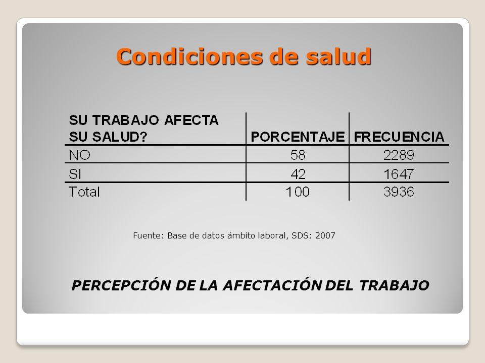 PERCEPCIÓN DE LA AFECTACIÓN DEL TRABAJO Condiciones de salud Fuente: Base de datos ámbito laboral, SDS: 2007