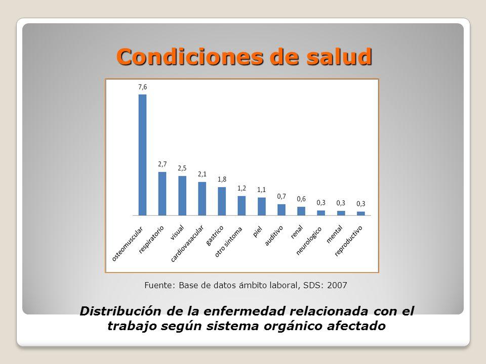 Condiciones de salud Distribución de la enfermedad relacionada con el trabajo según sistema orgánico afectado Fuente: Base de datos ámbito laboral, SD