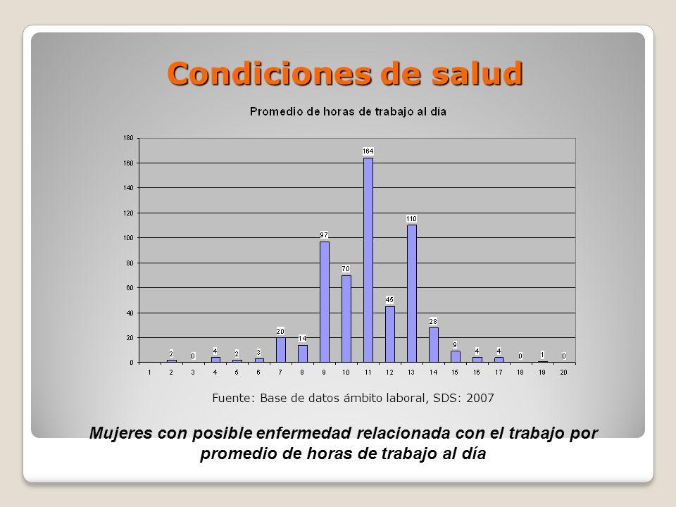 Condiciones de salud Mujeres con posible enfermedad relacionada con el trabajo por promedio de horas de trabajo al día Fuente: Base de datos ámbito la