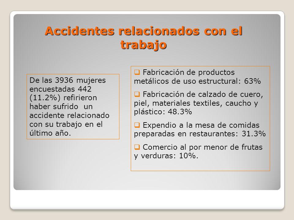 Accidentes relacionados con el trabajo De las 3936 mujeres encuestadas 442 (11.2%) refirieron haber sufrido un accidente relacionado con su trabajo en