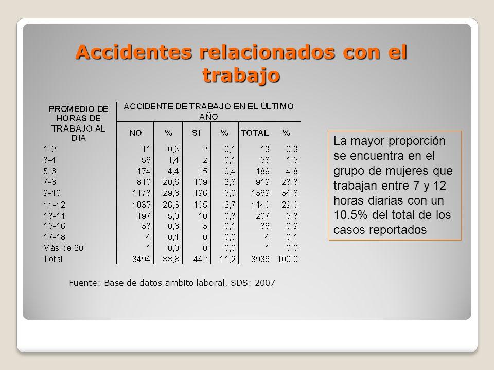 Accidentes relacionados con el trabajo La mayor proporción se encuentra en el grupo de mujeres que trabajan entre 7 y 12 horas diarias con un 10.5% de