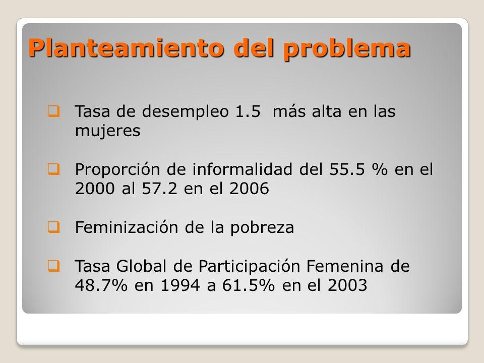 Planteamiento del problema Tasa de desempleo 1.5 más alta en las mujeres Proporción de informalidad del 55.5 % en el 2000 al 57.2 en el 2006 Feminizac