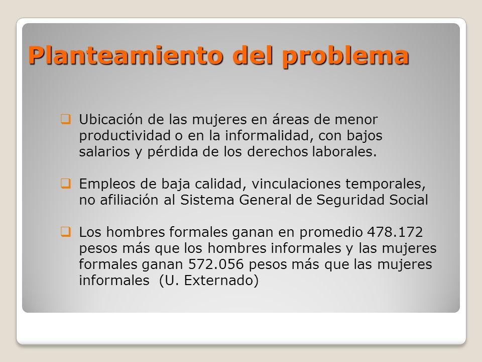 Objetivo General Determinar las Condiciones de trabajo y salud de las mujeres que laboran en la informalidad en Bogotá, con el fin de recomendar líneas de acción prioritarias para prevenir las enfermedades y accidentes relacionados con el trabajo y sus secuelas individuales, familiares y sociales.