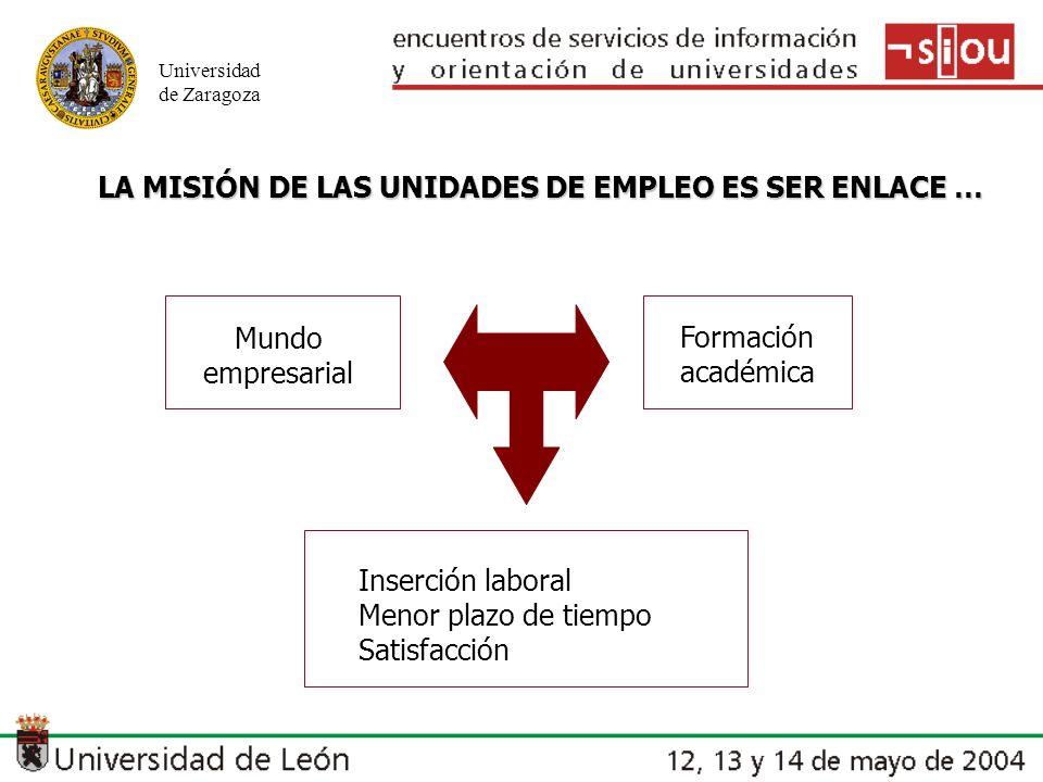 Universidad de Zaragoza LA MISIÓN DE LAS UNIDADES DE EMPLEO ES SER ENLACE … Mundo empresarial Formación académica Inserción laboral Menor plazo de tiempo Satisfacción
