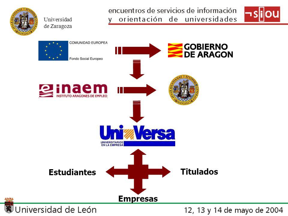 Universidad de Zaragoza Estudiantes Empresas Titulados