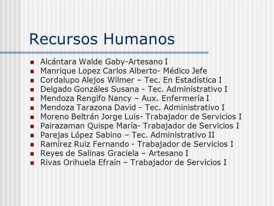 Recursos Humanos Alcántara Walde Gaby-Artesano I Manrique Lopez Carlos Alberto- Médico Jefe Cordalupo Alejos Wilmer – Tec. En Estadística I Delgado Go