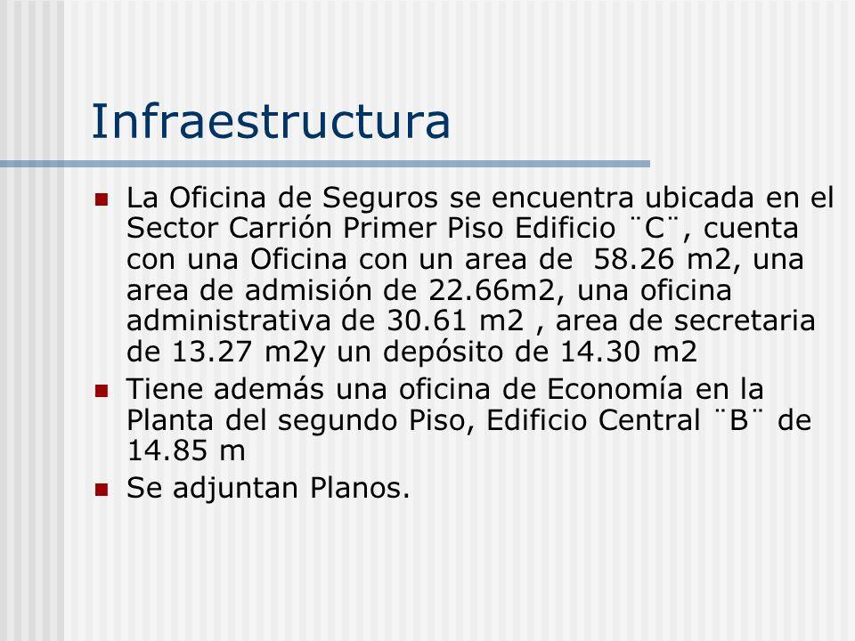 Infraestructura La Oficina de Seguros se encuentra ubicada en el Sector Carrión Primer Piso Edificio ¨C¨, cuenta con una Oficina con un area de 58.26 m2, una area de admisión de 22.66m2, una oficina administrativa de 30.61 m2, area de secretaria de 13.27 m2y un depósito de 14.30 m2 Tiene además una oficina de Economía en la Planta del segundo Piso, Edificio Central ¨B¨ de 14.85 m Se adjuntan Planos.