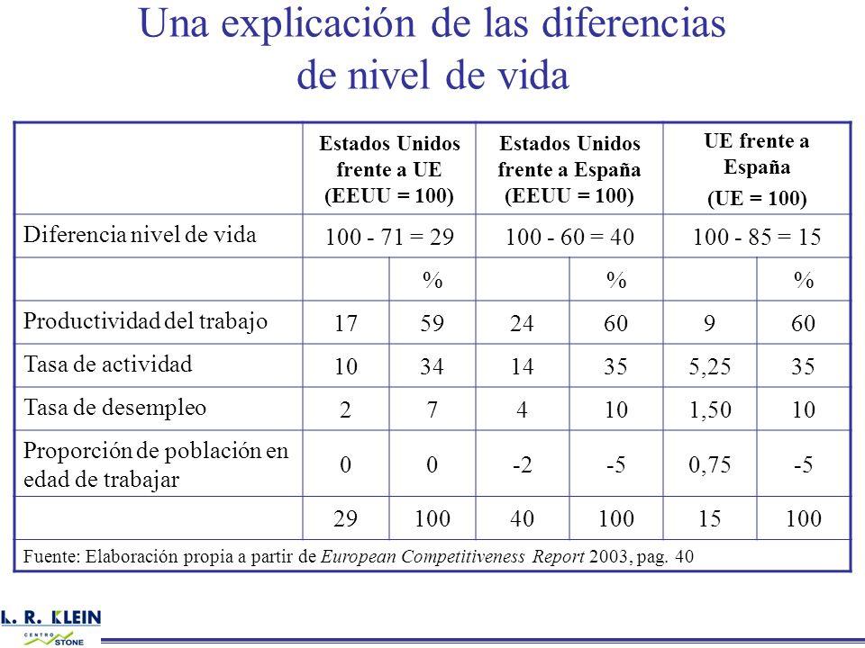 Una explicación de las diferencias de nivel de vida Estados Unidos frente a UE (EEUU = 100) Estados Unidos frente a España (EEUU = 100) UE frente a Es