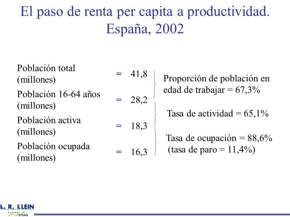 El paso de renta per capita a productividad. España, 2002 Población total (millones) =41,8 Población 16-64 años (millones) =28,2 Población activa (mil